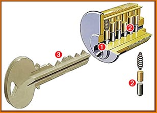 San Jose Locksmith Store San Jose, CA 408-461-3468